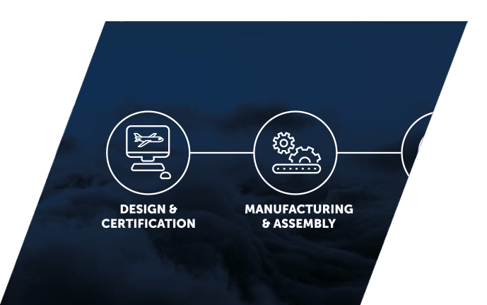 Cargo systems: design, certification, manufacturing, assembly | TELAIR